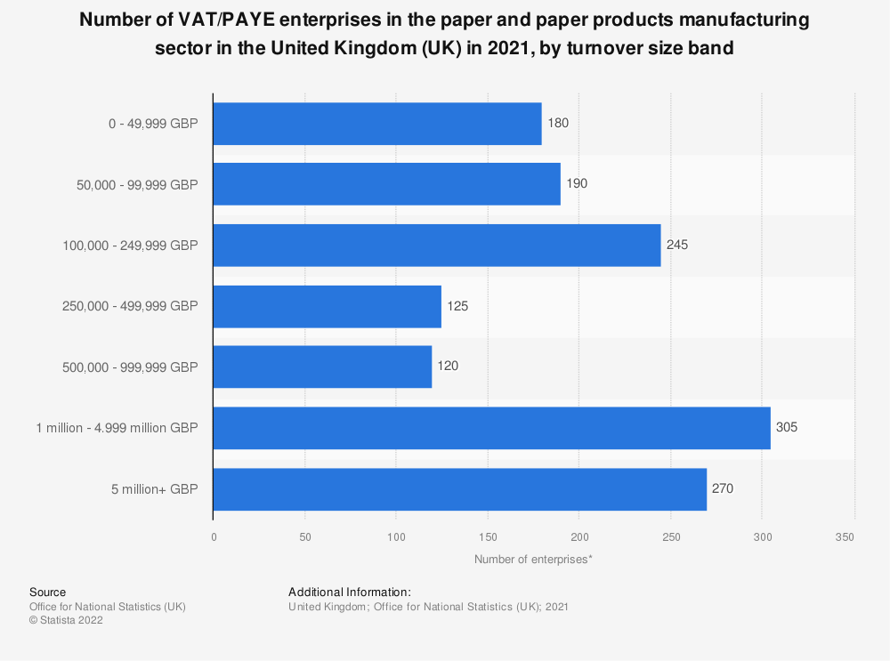 Statistic: Number of enterprises in the paper and paper products manufacturing sector in the United Kingdom (UK) from 2013 to 2018, by turnover size band | Statista