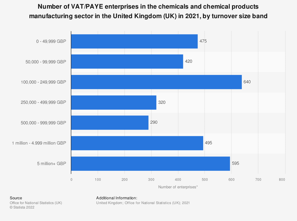 Statistic: Number of enterprises in the chemicals and chemical products manufacturing industry in the United Kingdom (UK) from 2013 to 2019, by turnover size band | Statista