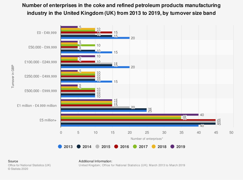 Statistic: Number of enterprises in the coke and refined petroleum products manufacturing industry in the United Kingdom (UK) from 2013 to 2019, by turnover size band | Statista