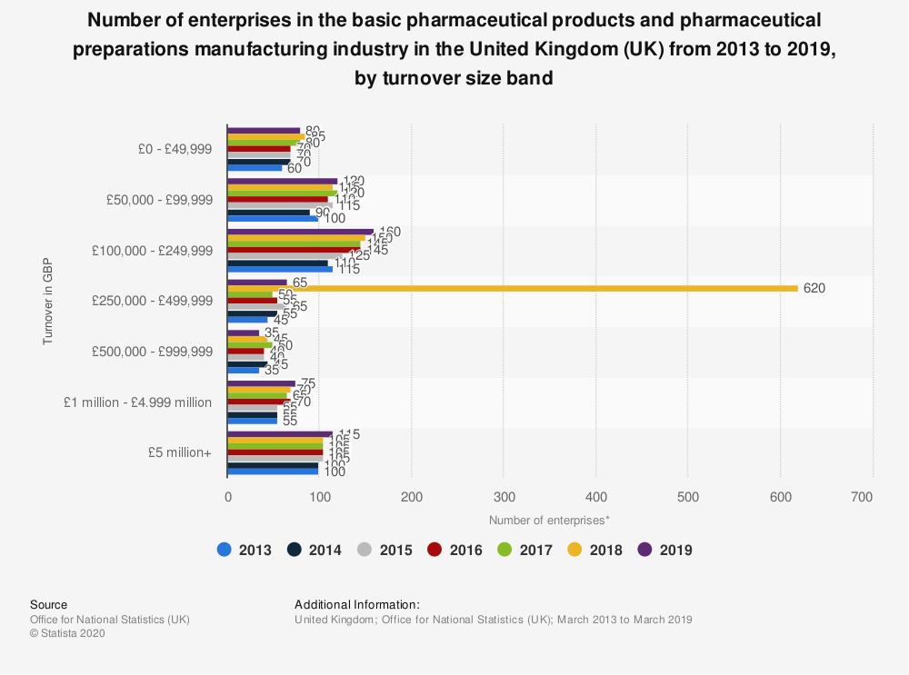 Statistic: Number of enterprises in the basic pharmaceutical products and pharmaceutical preparations manufacturing industry in the United Kingdom (UK) from 2013 to 2019, by turnover size band | Statista