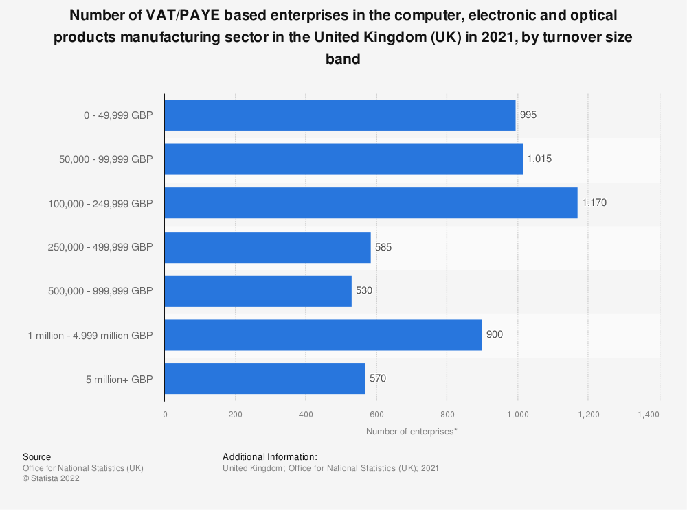 Statistic: Number of enterprises in the computer, electronic and optical products manufacturing sector in the United Kingdom (UK) from 2013 to 2019, by turnover size band | Statista