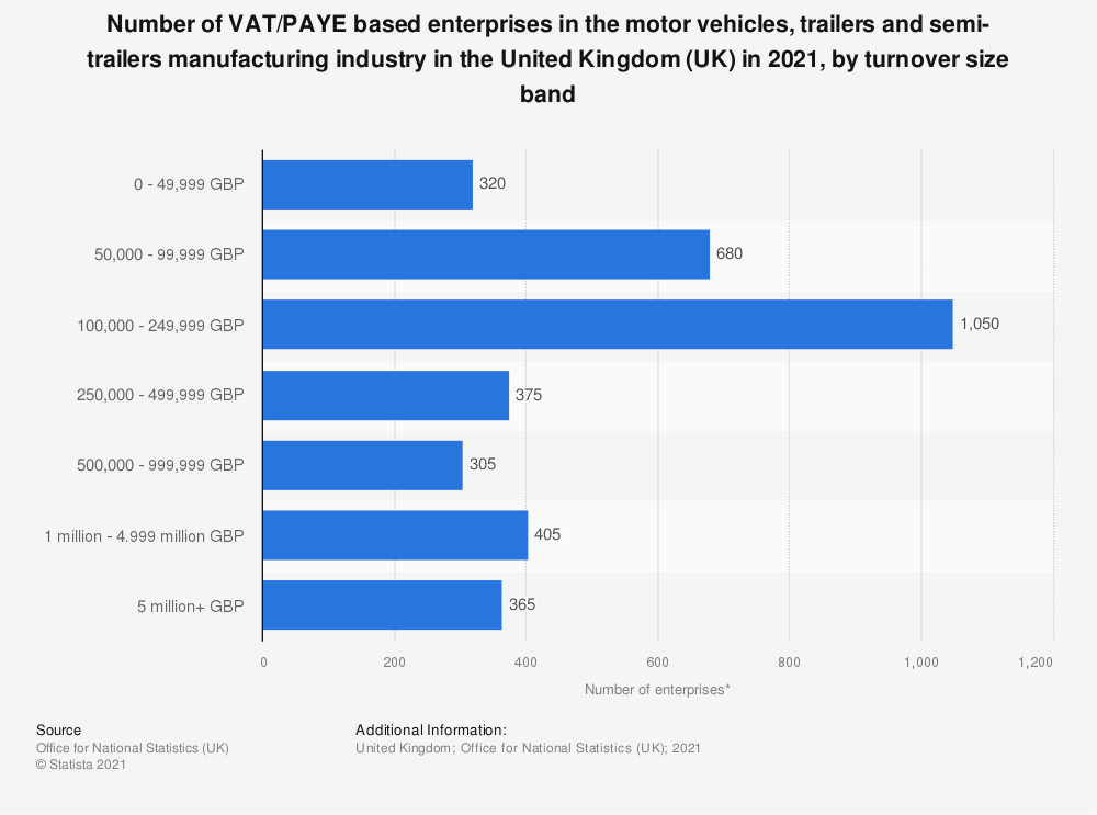 Statistic: Number of enterprises in the motor vehicles, trailers and semi-trailers manufacturing industry in the United Kingdom (UK) from 2013 to 2019, by turnover size band | Statista