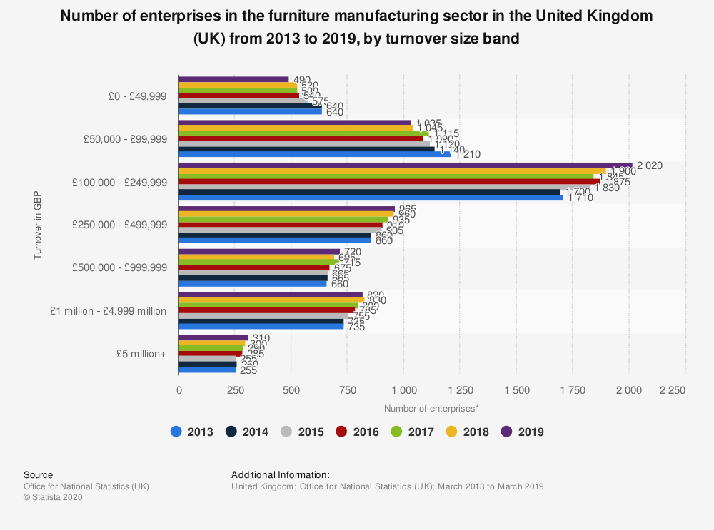 Statistic: Number of enterprises in the furniture manufacturing sector in the United Kingdom (UK) from 2013 to 2019, by turnover size band | Statista
