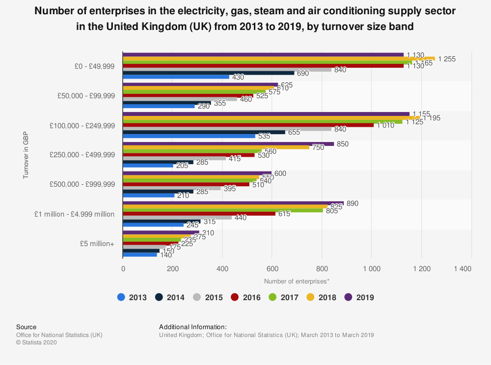 Statistic: Number of enterprises in the electricity, gas, steam and air conditioning supply sector in the United Kingdom (UK) from 2013 to 2019, by turnover size band   Statista