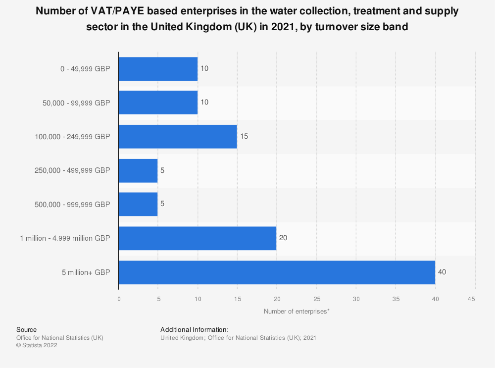 Statistic: Number of enterprises in the water collection, treatment and supply sector in the United Kingdom (UK) from 2013 to 2018, by turnover size band | Statista