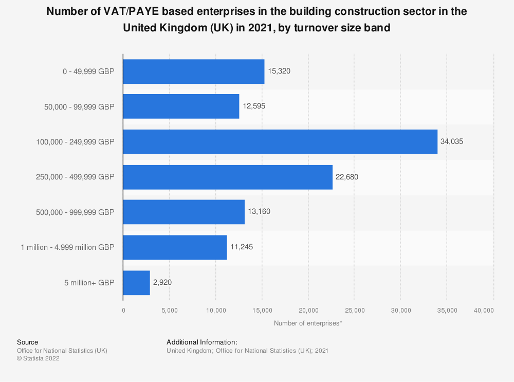 Statistic: Number of enterprises in the building construction sector in the United Kingdom (UK) from 2013 to 2018, by turnover size band | Statista