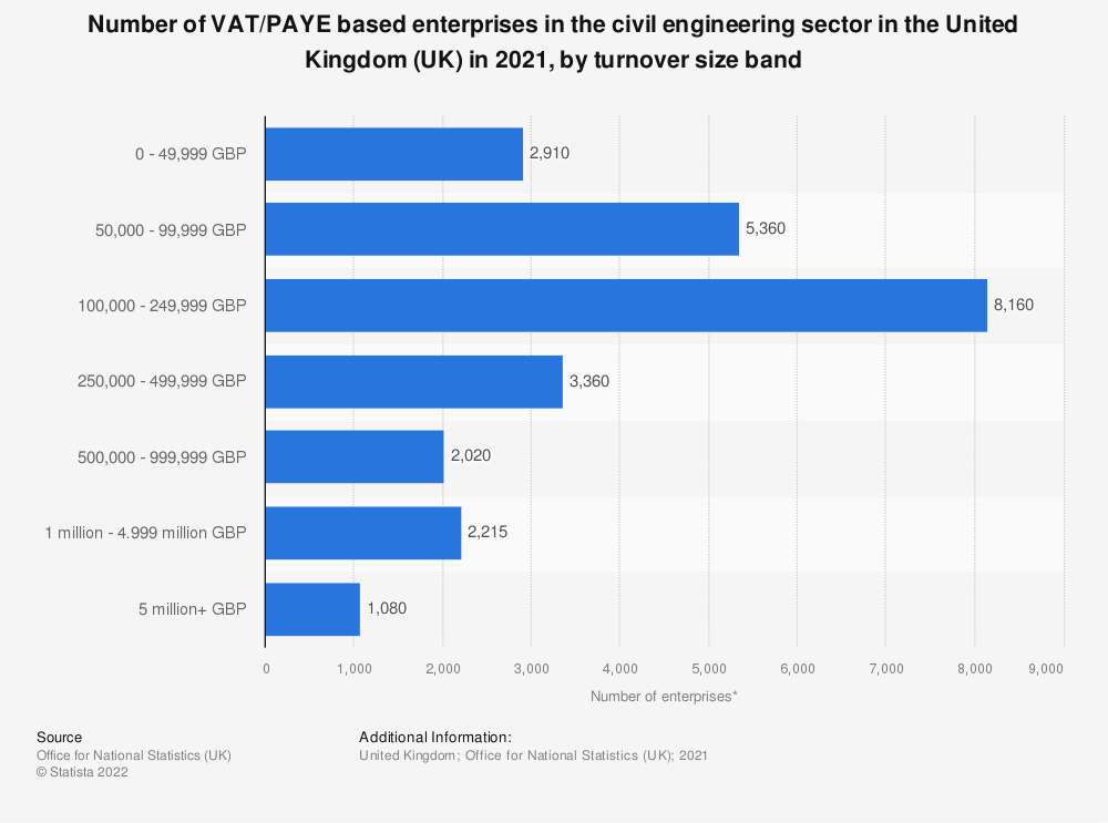 Statistic: Number of enterprises in the civil engineering sector in the United Kingdom (UK) from 2013 to 2019, by turnover size band | Statista