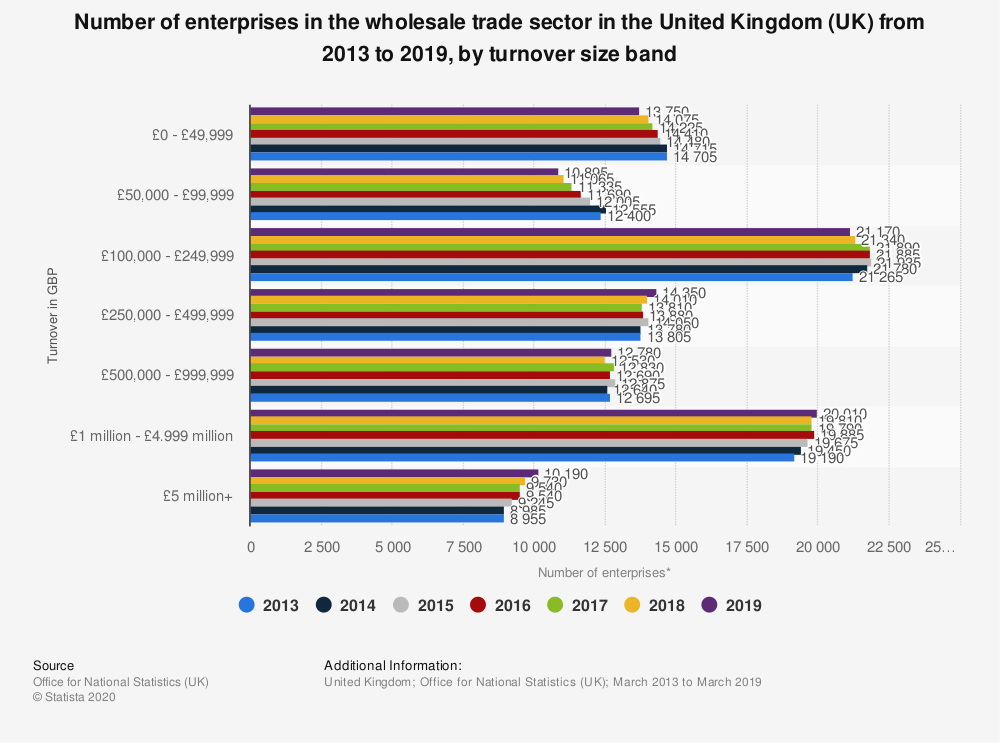Statistic: Number of enterprises in the wholesale trade sector in the United Kingdom (UK) from 2013 to 2019, by turnover size band | Statista