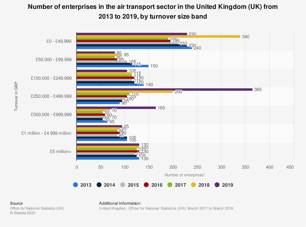 Statistic: Number of enterprises in the air transport sector in the United Kingdom (UK) from 2013 to 2018, by turnover size band | Statista