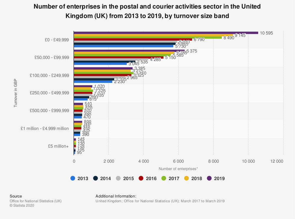 Statistic: Number of enterprises in the postal and courier activities sector in the United Kingdom (UK) from 2013 to 2018, by turnover size band | Statista