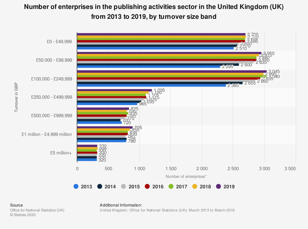 Statistic: Number of enterprises in the publishing activities sector in the United Kingdom (UK) from 2013 to 2018, by turnover size band | Statista