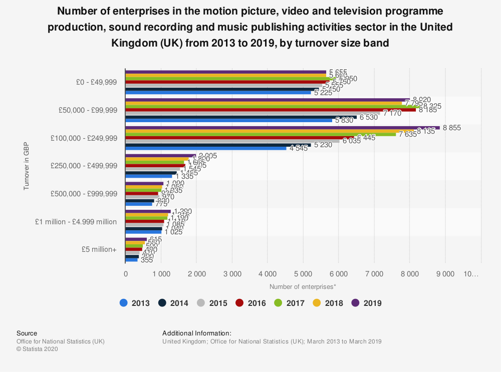 Statistic: Number of enterprises in the motion picture, video and television programme production, sound recording and music publishing activities sector in the United Kingdom (UK) from 2013 to 2018, by turnover size band | Statista