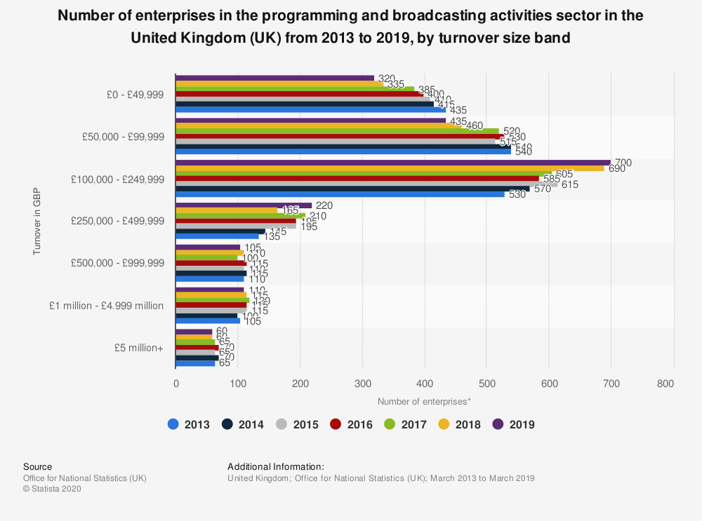 Statistic: Number of enterprises in the programming and broadcasting activities sector in the United Kingdom (UK) from 2013 to 2018, by turnover size band | Statista