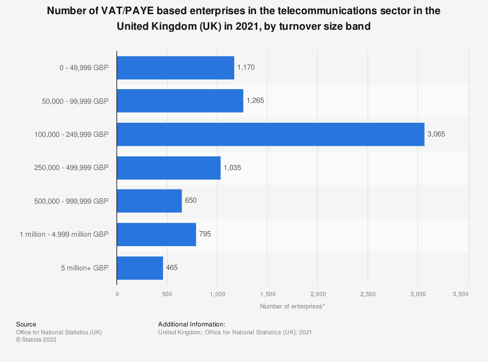 Statistic: Number of enterprises in the telecommunications sector in the United Kingdom (UK) from 2013 to 2019, by turnover size band | Statista