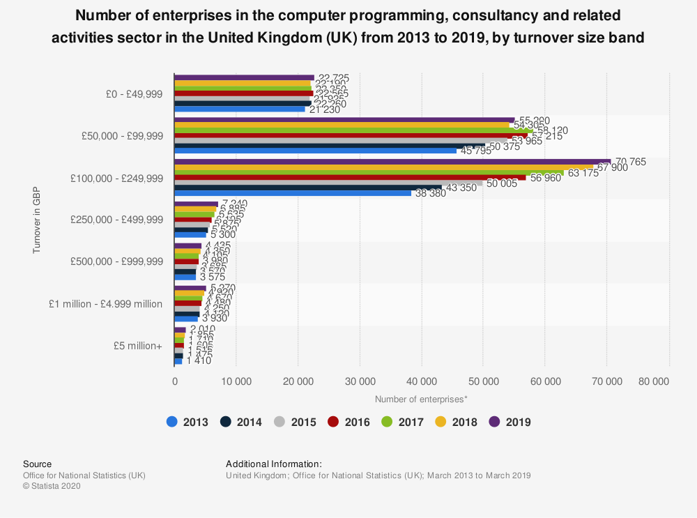 Statistic: Number of enterprises in the computer programming, consultancy and related activities sector in the United Kingdom (UK) from 2013 to 2019, by turnover size band | Statista