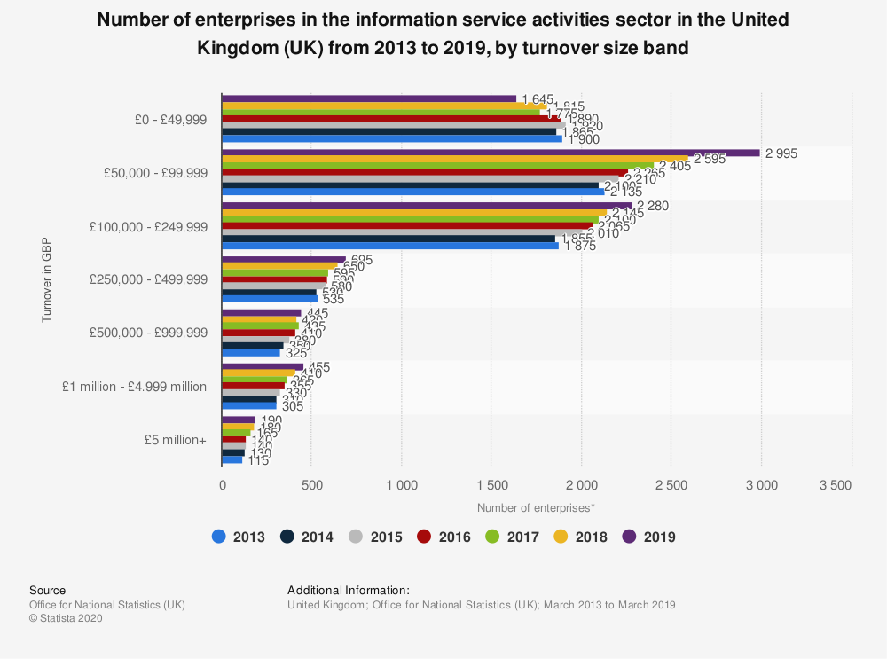 Statistic: Number of enterprises in the information service activities sector in the United Kingdom (UK) from 2013 to 2018, by turnover size band | Statista