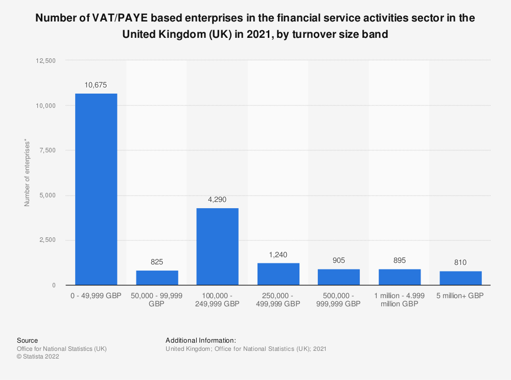 Statistic: Number of enterprises in the financial service activities sector in the United Kingdom (UK) in 2019, by turnover size band | Statista