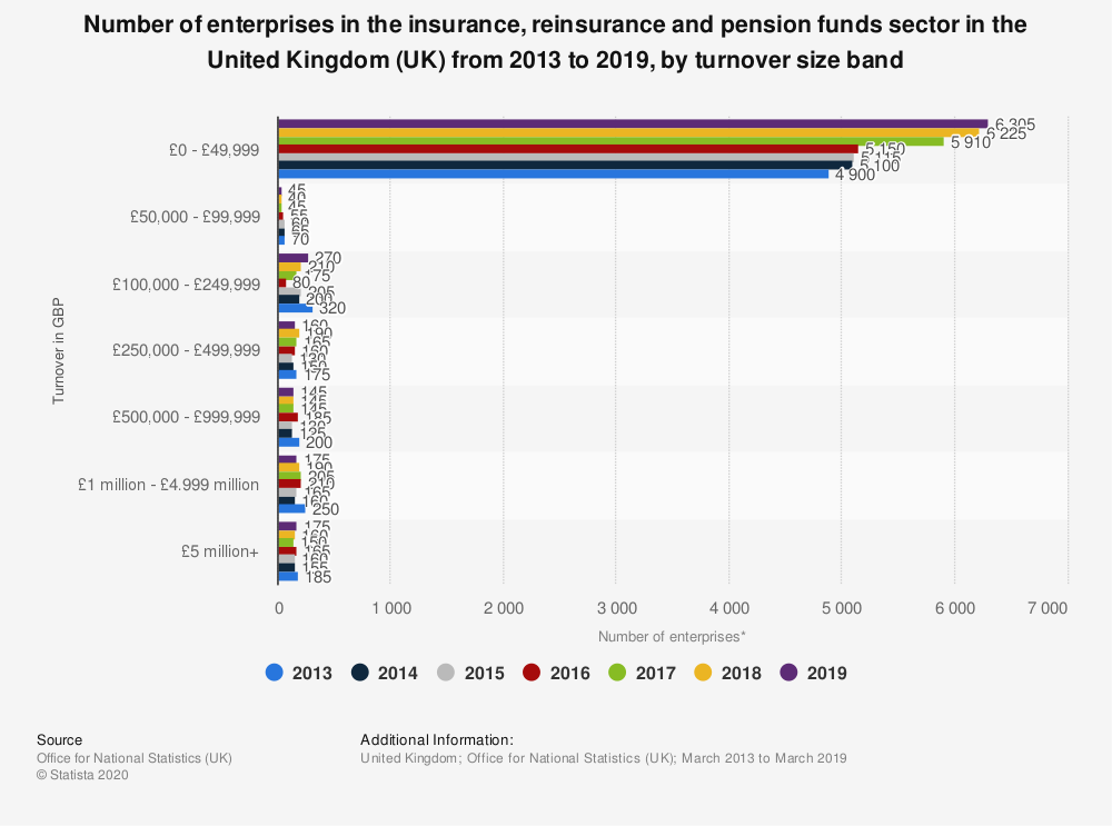 Statistic: Number of enterprises in the insurance, reinsurance and pension funds sector in the United Kingdom (UK) from 2013 to 2018, by turnover size band | Statista