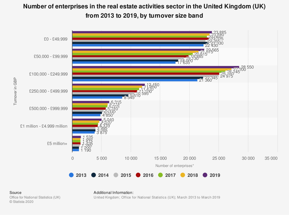 Statistic: Number of enterprises in the real estate activities sector in the United Kingdom (UK) from 2013 to 2018, by turnover size band | Statista