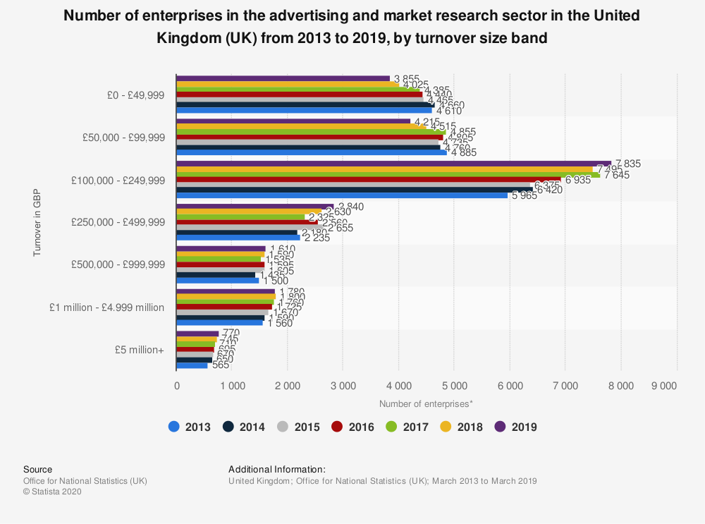 Statistic: Number of enterprises in the advertising and market research sector in the United Kingdom (UK) from 2013 to 2018, by turnover size band | Statista