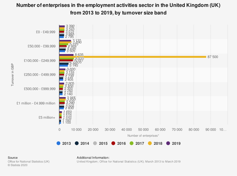 Statistic: Number of enterprises in the employment activities sector in the United Kingdom (UK) from 2013 to 2019, by turnover size band | Statista