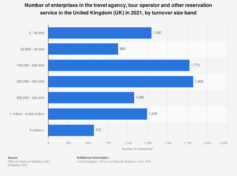 Statistic: Number of enterprises in the travel agency, tour operator and other reservation service and related activities sector in the United Kingdom (UK) from 2013 to 2018, by turnover size band | Statista