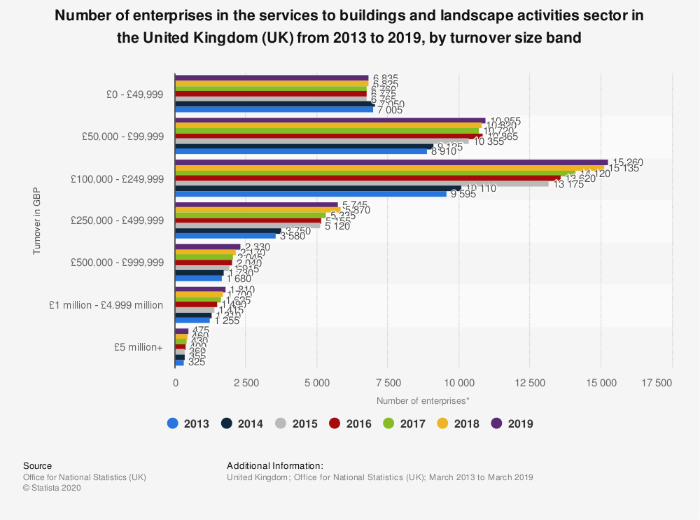 Statistic: Number of enterprises in the services to buildings and landscape activities sector in the United Kingdom (UK) from 2013 to 2019, by turnover size band | Statista