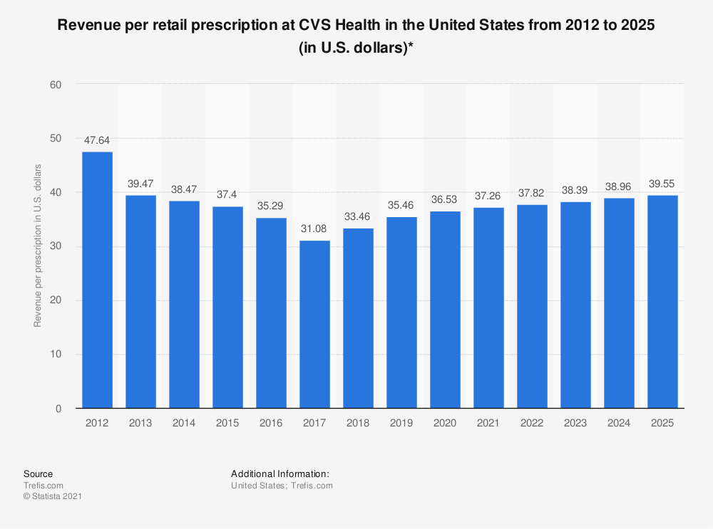 Statistic: Revenue per retail prescription at CVS Health in the United States from 2012 to 2025 (in U.S. dollars)*   | Statista