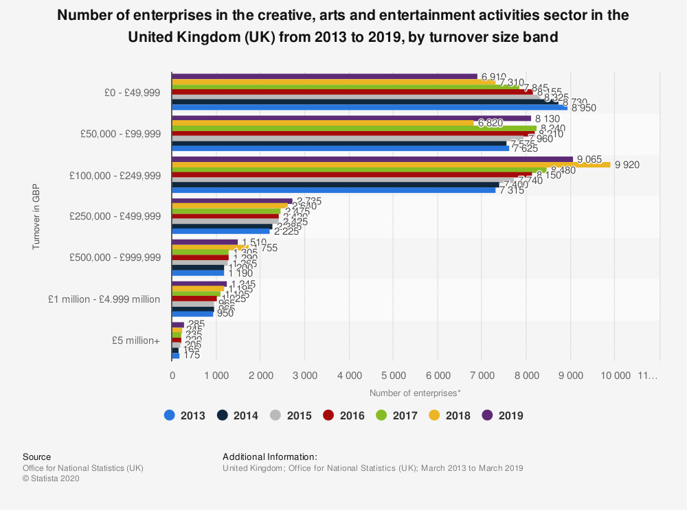 Statistic: Number of enterprises in the creative, arts and entertainment activities sector in the United Kingdom (UK) from 2013 to 2018, by turnover size band | Statista