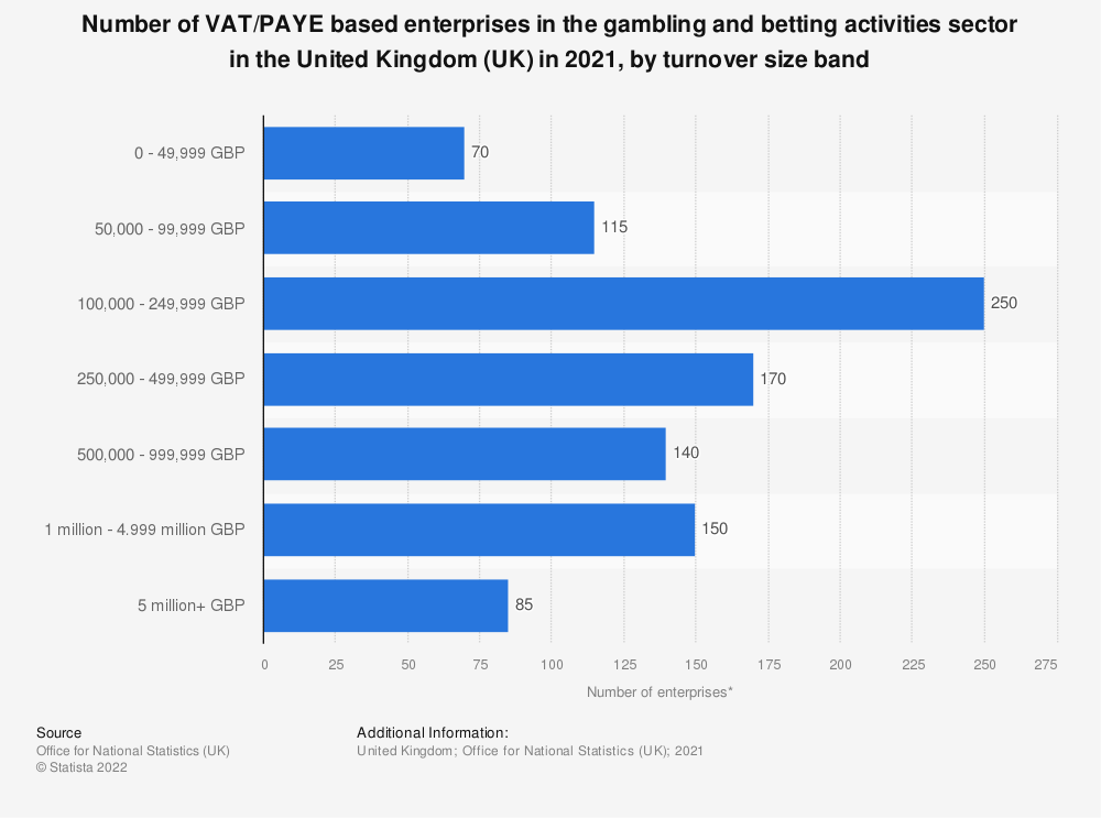 Statistic: Number of enterprises in the gambling and betting activities sector in the United Kingdom (UK) from 2013 to 2019, by turnover size band | Statista
