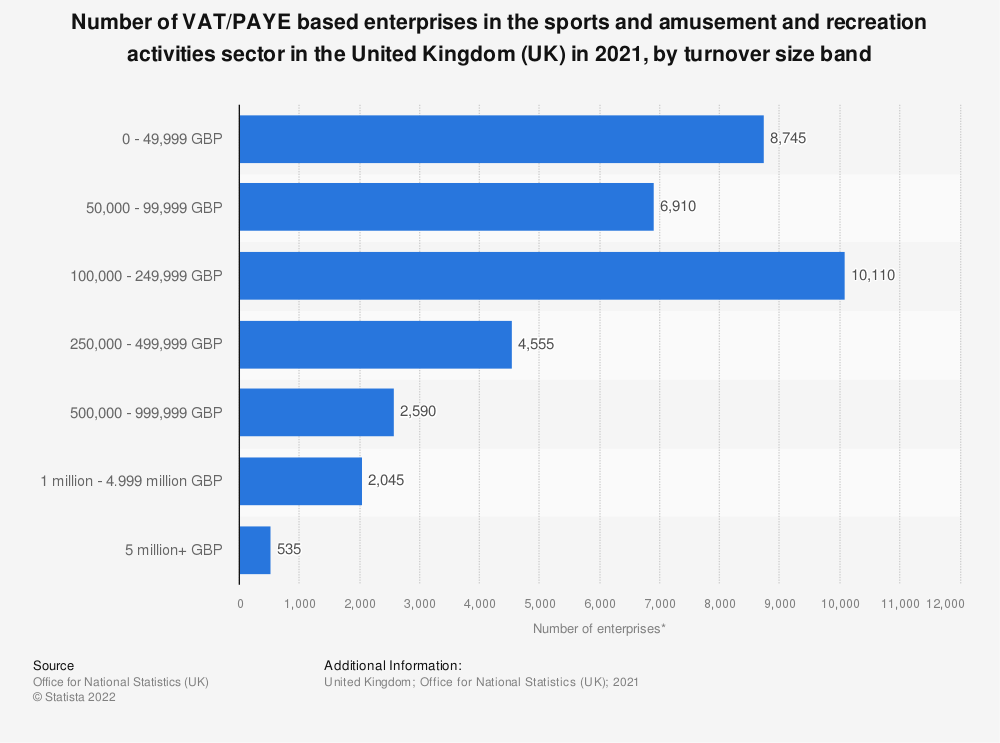Statistic: Number of enterprises in the sports and amusement and recreation activities sector in the United Kingdom (UK) from 2013 to 2018, by turnover size band | Statista