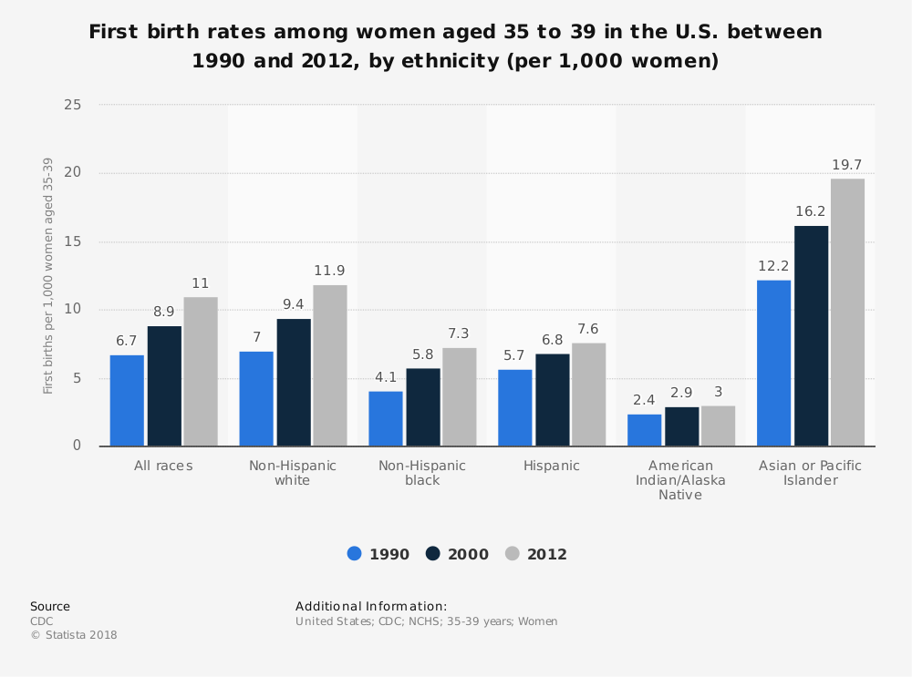Statistic: First birth rates among women aged 35 to 39 in the U.S. between 1990 and 2012, by ethnicity (per 1,000 women) | Statista