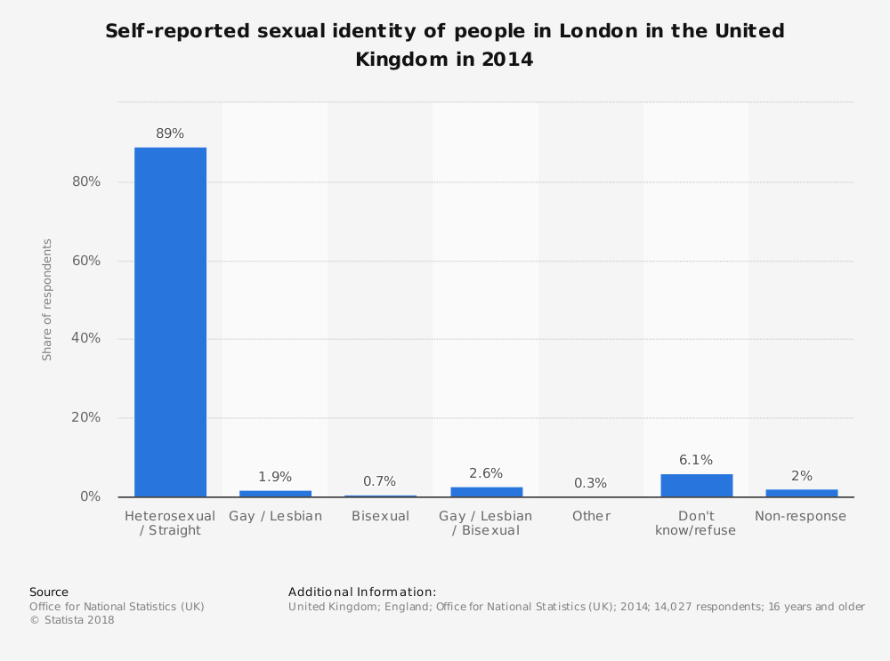 Statistic: Self-reported sexual identity of people in London in the United Kingdom in 2014 | Statista