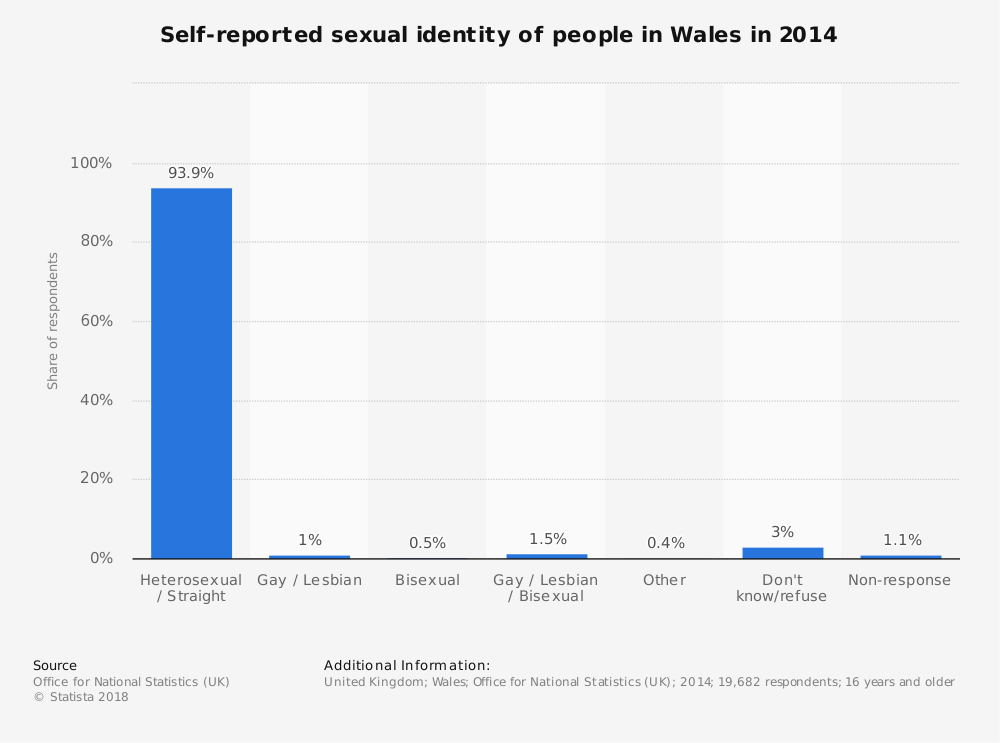 Statistic: Self-reported sexual identity of people in Wales in 2014 | Statista