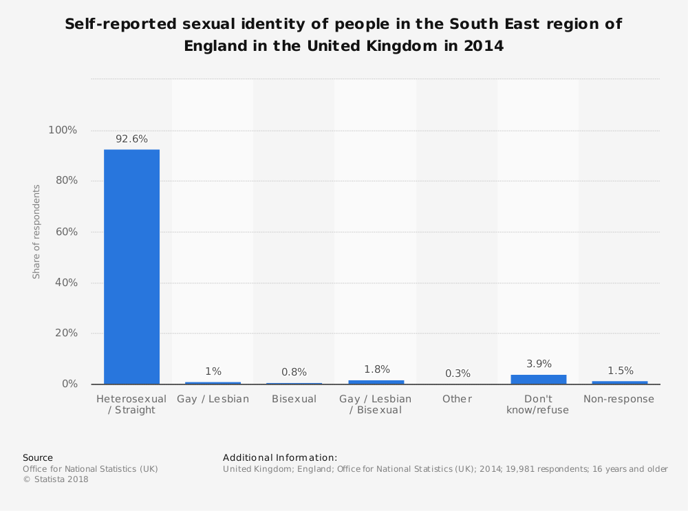 Statistic: Self-reported sexual identity of people in the South East region of England in the United Kingdom in 2014 | Statista