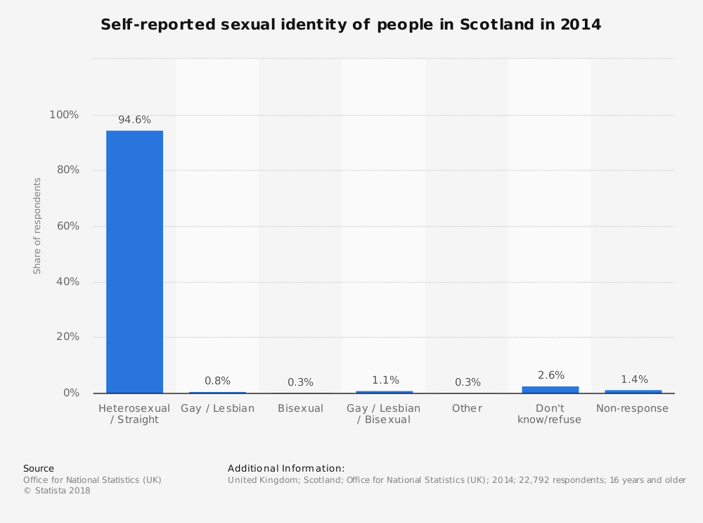 Statistic: Self-reported sexual identity of people in Scotland in 2014 | Statista