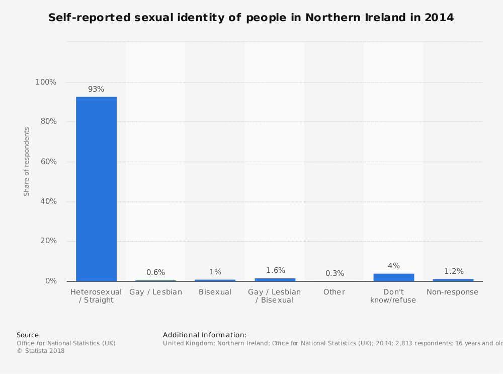 Statistic: Self-reported sexual identity of people in Northern Ireland in 2014 | Statista