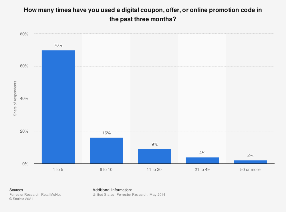Statistic: How many times have you used a digital coupon, offer, or online promotion code in the past three months? | Statista