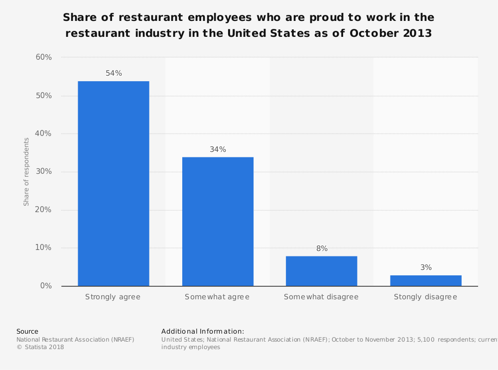 Statistic: Share of restaurant employees who are proud to work in the restaurant industry in the United States as of October 2013 | Statista
