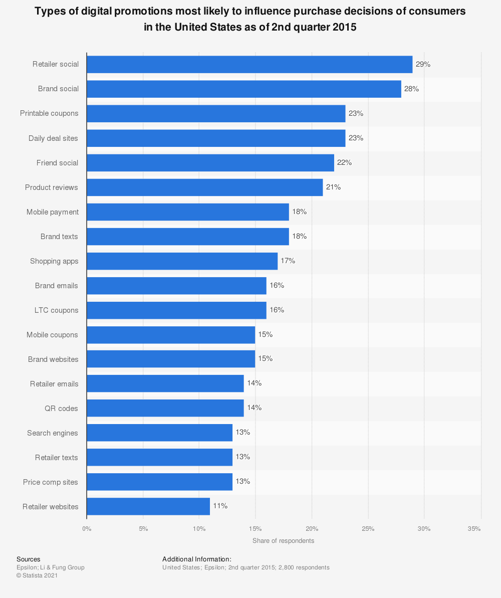 Statistic: Types of digital promotions most likely to influence purchase decisions of consumers in the United States as of 2nd quarter 2015 | Statista