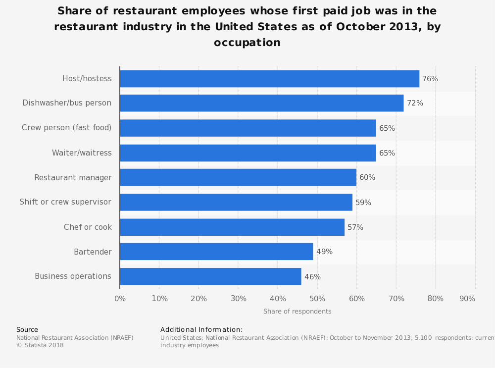 Statistic: Share of restaurant employees whose first paid job was in the restaurant industry in the United States as of October 2013, by occupation | Statista