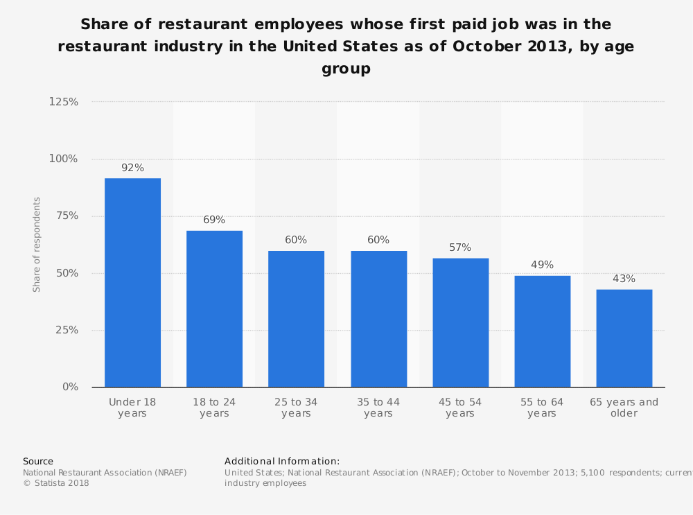 Statistic: Share of restaurant employees whose first paid job was in the restaurant industry in the United States as of October 2013, by age group | Statista