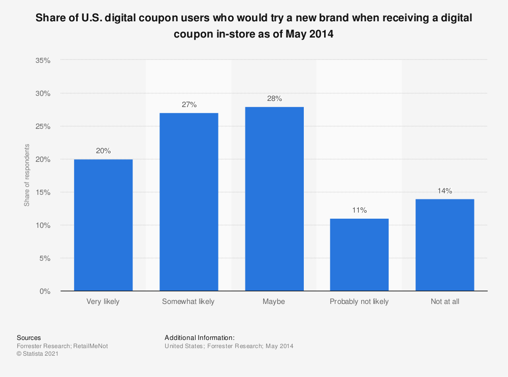 Statistic: Share of U.S. digital coupon users who would try a new brand when receiving a digital coupon in-store as of May 2014 | Statista