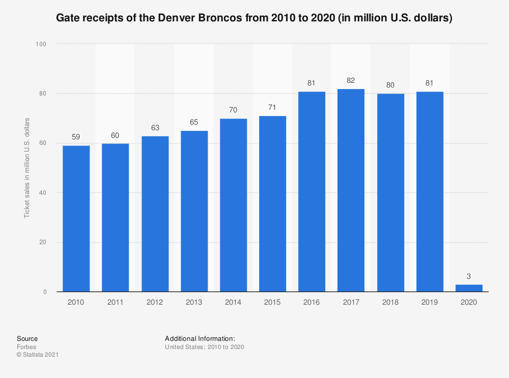 Statistic: Gate receipts* of the Denver Broncos from 2010 to 2017 (in million U.S. dollars) | Statista