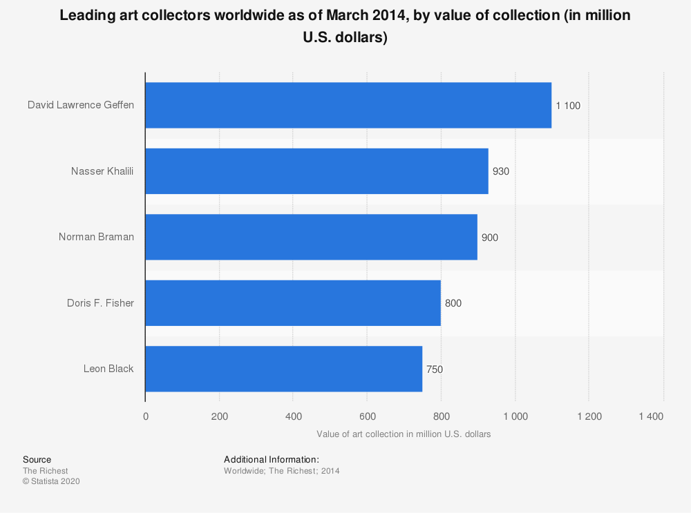 Statistic: Leading art collectors worldwide as of March 2014, by value of collection (in million U.S. dollars) | Statista