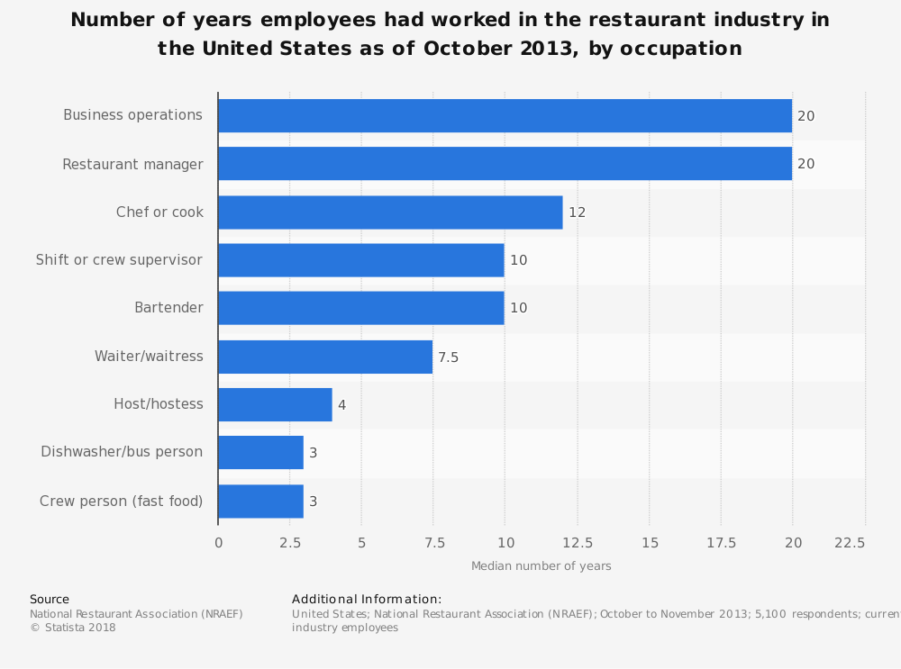 Statistic: Number of years employees had worked in the restaurant industry in the United States as of October 2013, by occupation | Statista