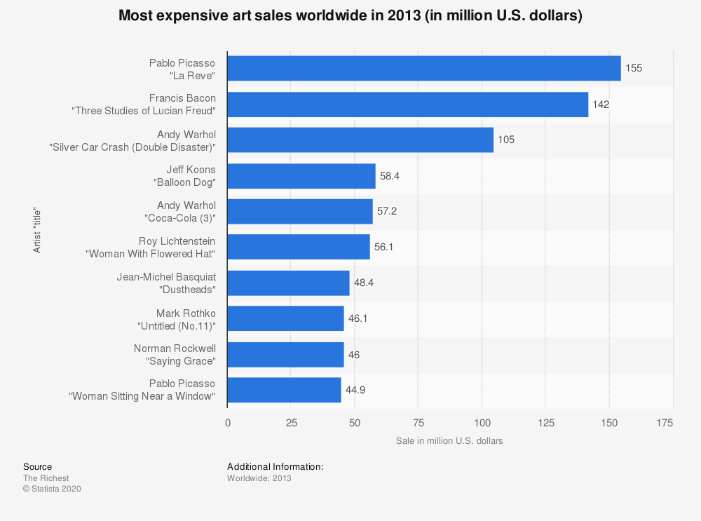 Statistic: Most expensive art sales worldwide in 2013 (in million U.S. dollars) | Statista