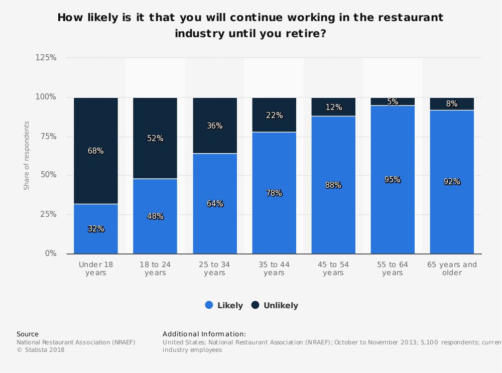 Statistic: How likely is it that you will continue working in the restaurant industry until you retire? | Statista