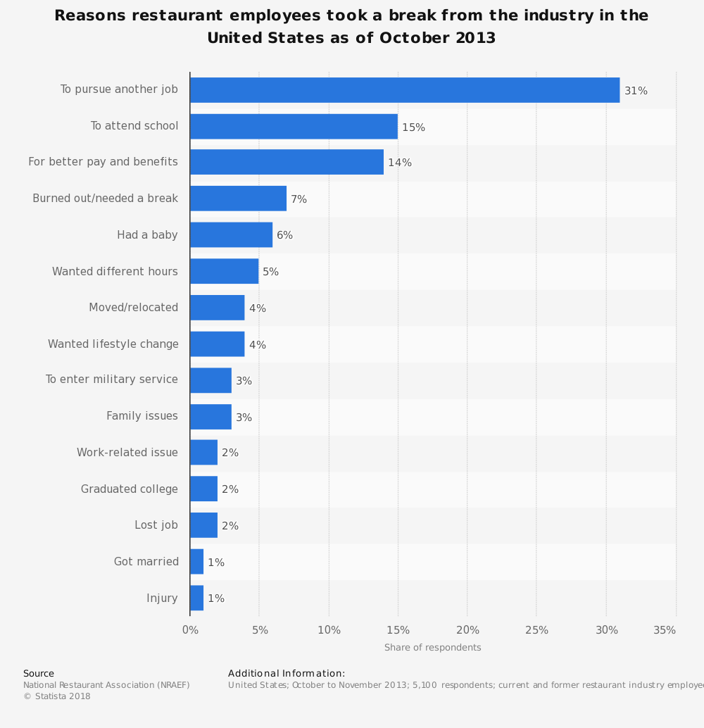 Statistic: Reasons restaurant employees took a break from the industry in the United States as of October 2013 | Statista