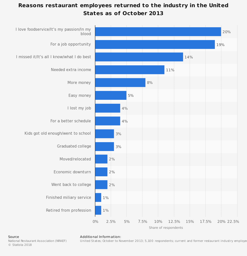 Statistic: Reasons restaurant employees returned to the industry in the United States as of October 2013 | Statista